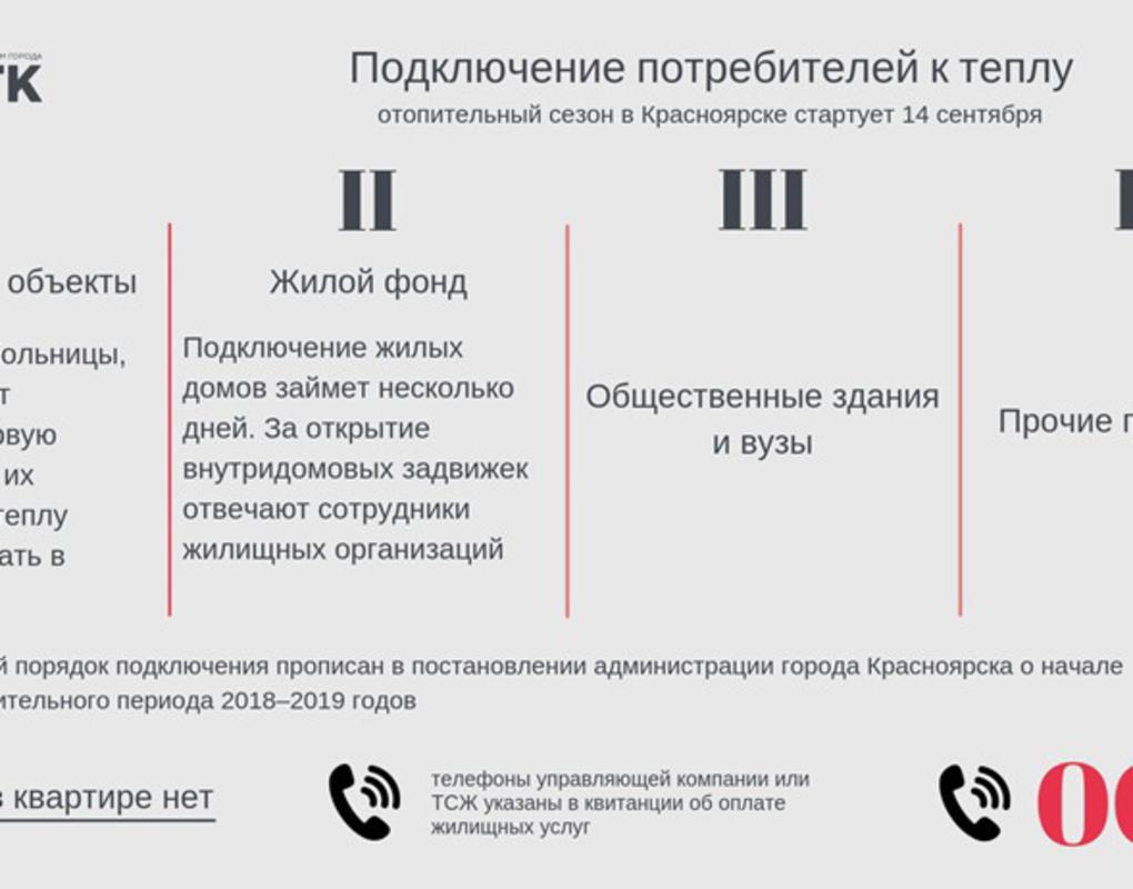 Сибирская генерирующая компания приступила кподаче тепла потребителям Красноярска